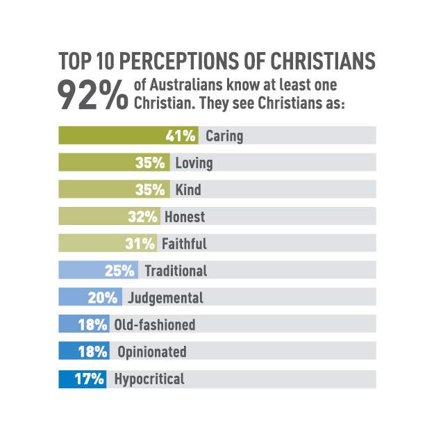 the perception of christians Think christian is a digital magazine that strives to consider how popular culture and its cultivators interact with god's story.